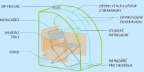 Mobilní infrasauna Hanscraft MIS-5 - 630W, 78 x 71 x 98 cm (kód 131015)